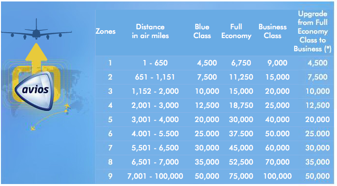 avios distance chart Find out easily where your Avios can take you
