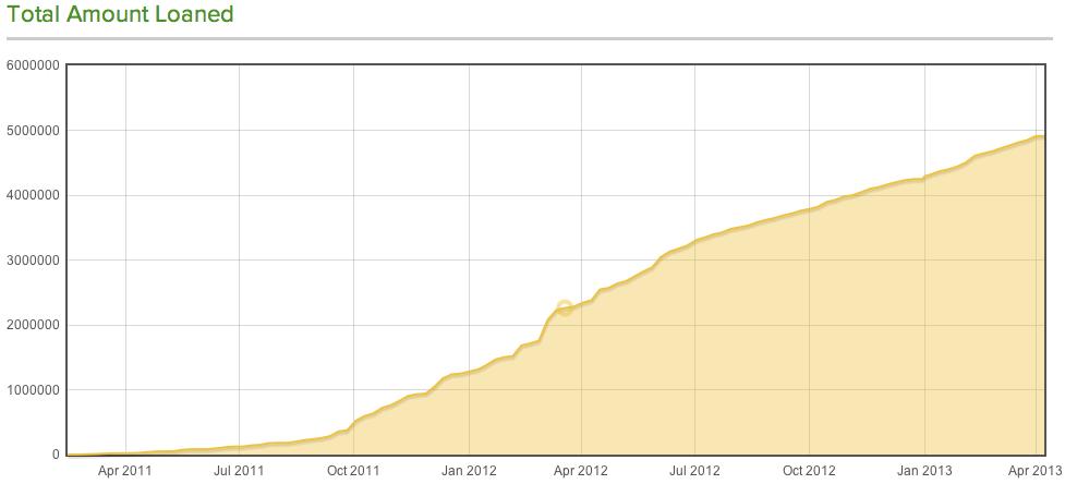 milepoint kiva graph
