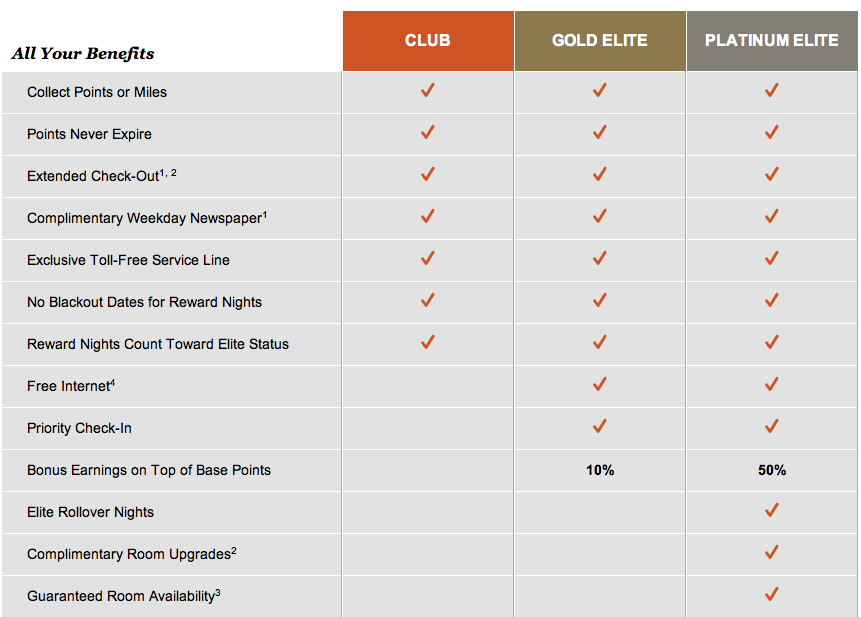 ihg platinum benefits