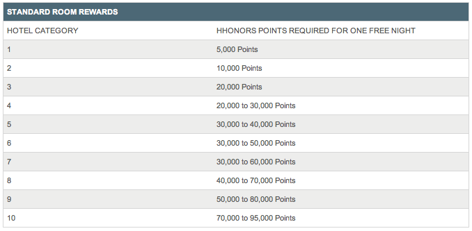 Hilton categories and points required Using Points and Money Option to Get Decent Value Out of Hilton Points