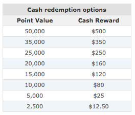 Worldpoints Cash Redemptions