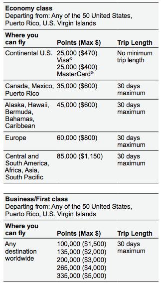 worldpoints visa travel redemption